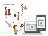 https://iishuusyoku.com/image/実際の店舗での顧客の動き(滞在時間や通行回数など)から興味のある商品を見つけだし、Web上でレコメンドします。