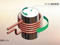 コイル中央部に配置してあるワーク表面に発生する電流の熱エネルギーで加工。エネルギーロスの少ないクリーンなエネルギーです。