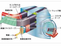 https://iishuusyoku.com/image/同社の扱う絶縁材料は、発電機・電動機・変圧器などをメインとして、スマートフォン・携帯電話・テレビ等のIT機器まで幅広く採用されています。