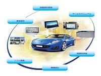 http://iishuusyoku.com/image/現代のクルマには欠かせない多種多様な車載機器(カーオーディオ、カーナビ)の設計開発・信頼性評価を行っています。