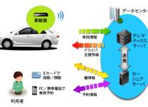 https://iishuusyoku.com/image/話題のカーシェアリング(自動車を共同利用するサービス)でも、同社の技術が活躍。オリックスのカーシェアリングは全て導入されています!